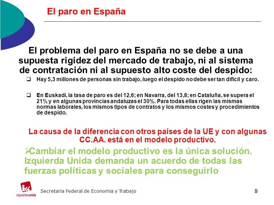 9 El paro en España El problema del paro en España no se debe a una supuesta rigidez del mercado de trabajo, ni al sistema de contratación ni al supuesto alto coste del despido: Hay 5,3 millones de personas sin trabajo, luego el despido no debe ser tan difícil y caro.