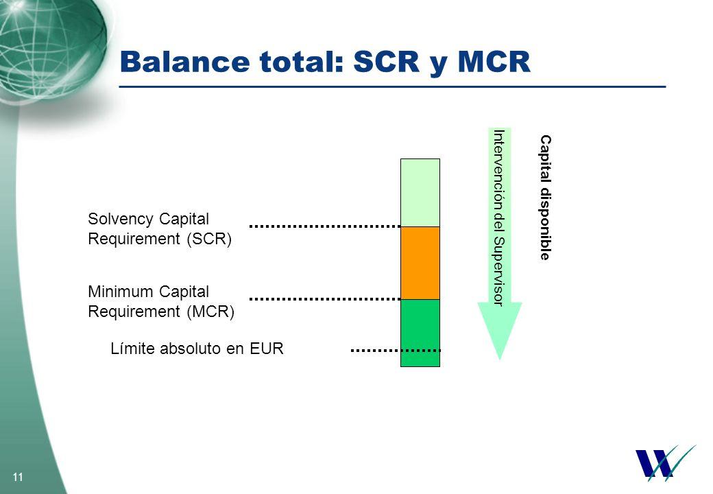 11 Balance total: SCR y MCR Solvency Capital Requirement (SCR) Minimum Capital Requirement (MCR) Límite absoluto en EUR Intervención del Supervisor Ca