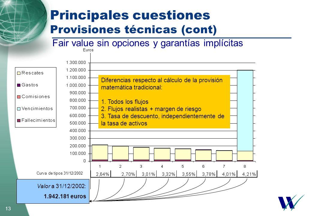 13 Valor a 31/12/2002: 1.942.181 euros Curva de tipos 31/12/2002 Euros Diferencias respecto al cálculo de la provisión matemática tradicional: 1. Todo