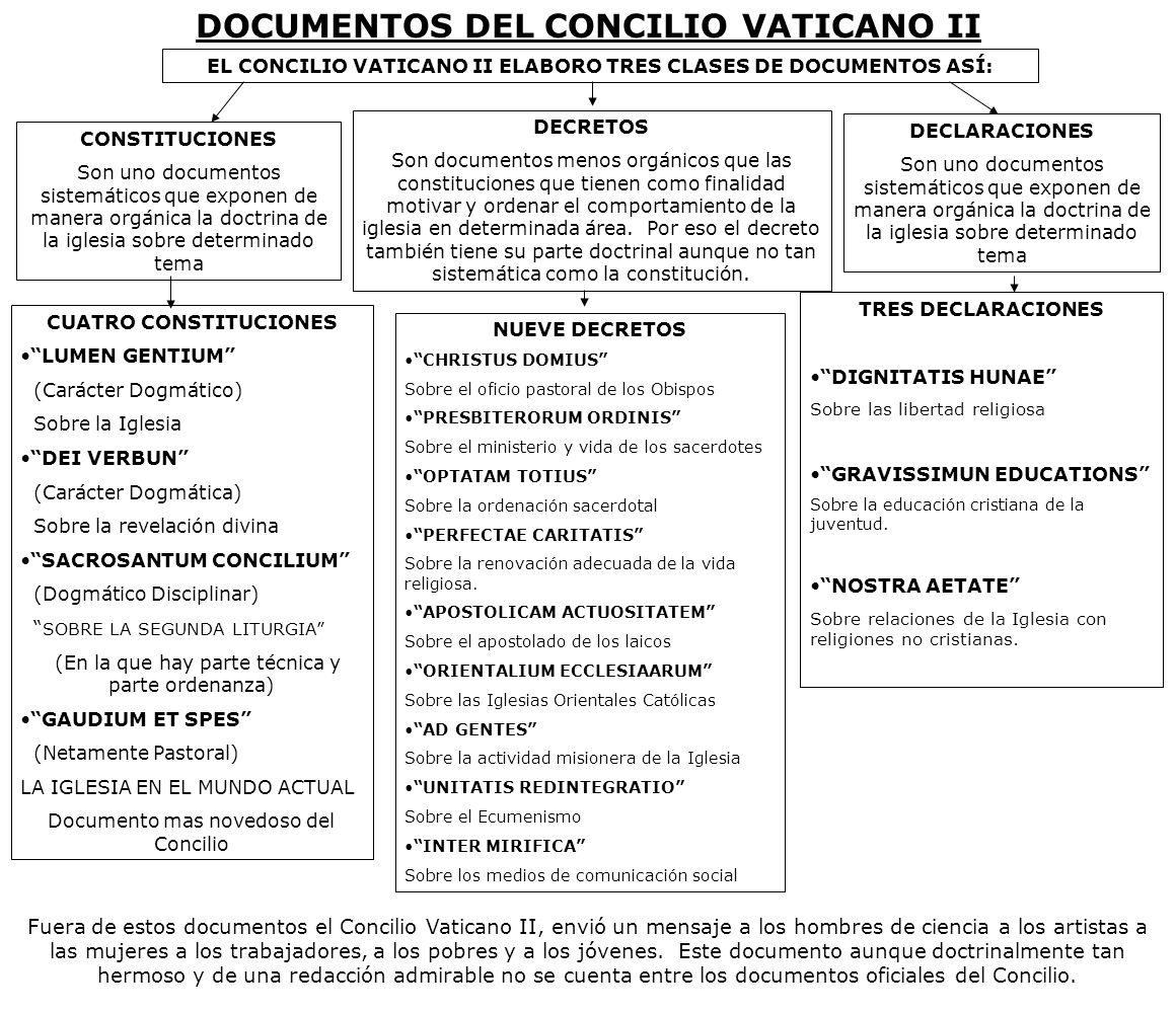 DOCUMENTOS DEL CONCILIO VATICANO II EL CONCILIO VATICANO II ELABORO TRES CLASES DE DOCUMENTOS ASÍ: CONSTITUCIONES Son uno documentos sistemáticos que