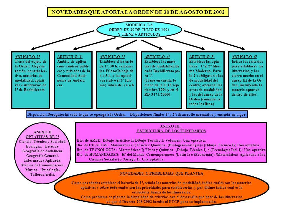 NOVEDADES QUE APORTA LA ORDEN DE 30 DE AGOSTO DE 2002 MODIFICA LA ORDEN DE 29 DE JULIO DE 1994 Y TIENE 6 ARTICULOS ARTICULO 1º Trata del objeto de la Orden: Organi- zación, horario lec- tivo, materias de modalidad, optati- vas e itinerarios de 1º de Bachillerato ARTICULO 2º Ambito de aplica- ción: centros públi- cos y privados de la Comunidad Autó- noma de Andalu- cía.