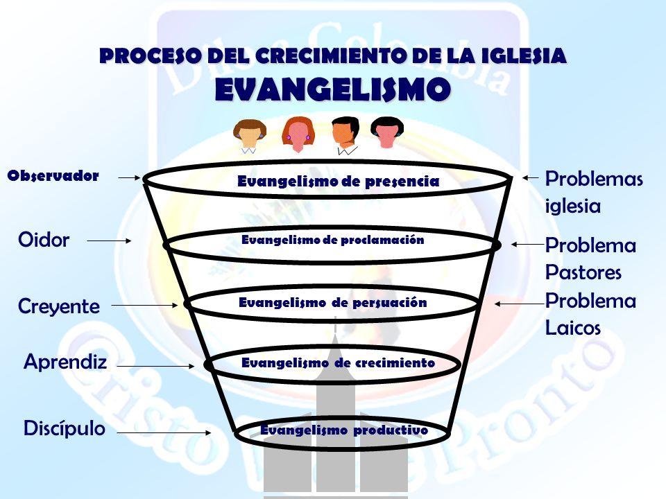 PROCESO DEL CRECIMIENTO DE LA IGLESIA EVANGELISMO Evangelismo de presencia Evangelismo de proclamación Evangelismo de persuación Evangelismo de crecim
