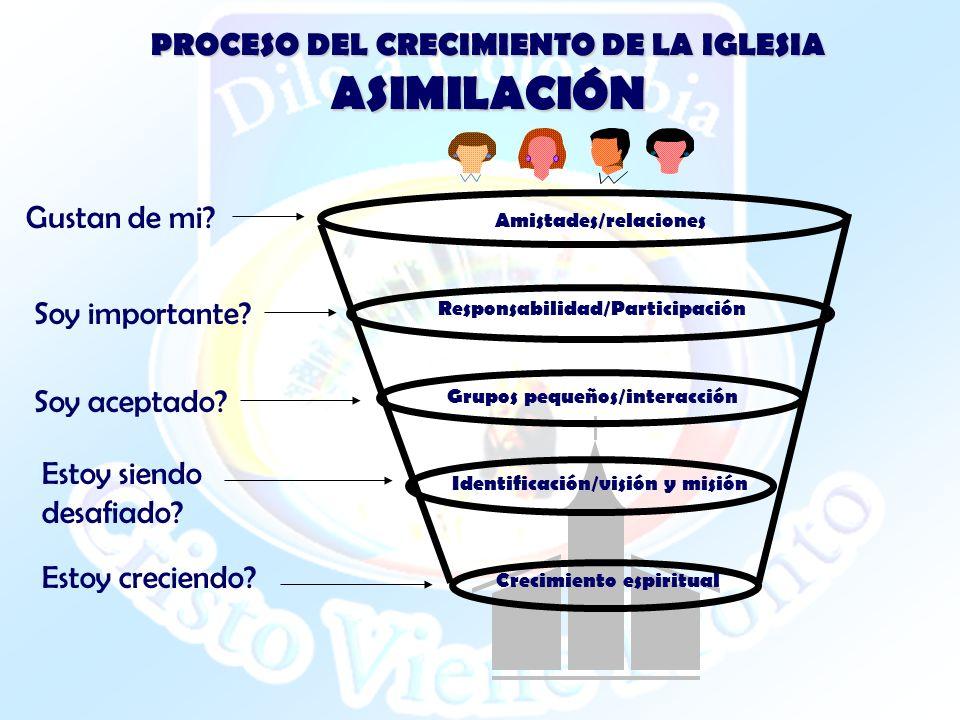 PROCESO DEL CRECIMIENTO DE LA IGLESIA ASIMILACIÓN Amistades/relaciones Responsabilidad/Participación Grupos pequeños/interacción Identificación/visión
