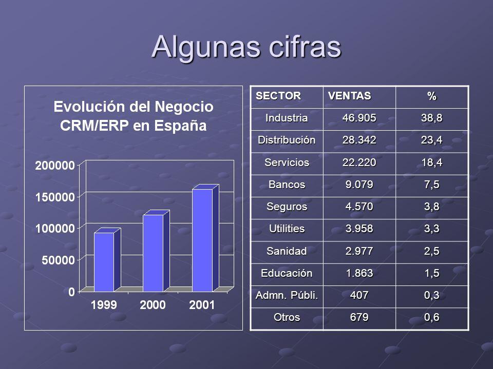 Algunas cifras SECTORVENTAS%Industria46.90538,8 Distribución28.34223,4 Servicios22.22018,4 Bancos9.0797,5 Seguros4.5703,8 Utilities3.9583,3 Sanidad2.9772,5 Educación1.8631,5 Admn.