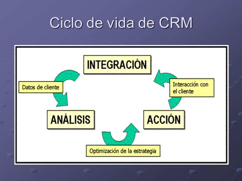 Ciclo de vida de CRM
