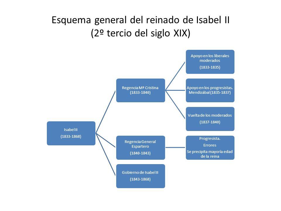 Isabel II (1833-1868) Regencia Mª Cristina (1833-1840) Apoyo en los liberales moderados (1833-1835) Apoyo en los progresistas. Mendizábal (1835-1837)
