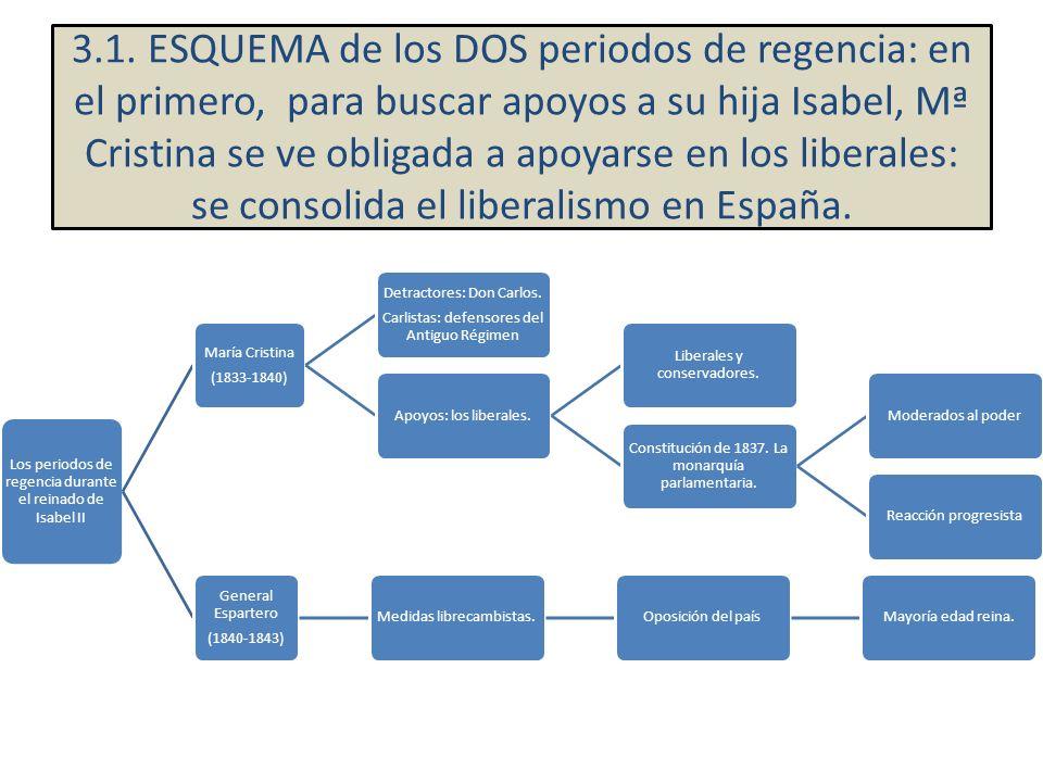 Los periodos de regencia durante el reinado de Isabel II María Cristina (1833-1840) Detractores: Don Carlos. Carlistas: defensores del Antiguo Régimen