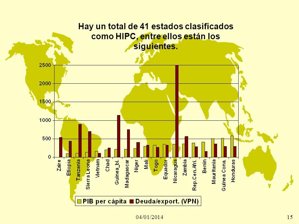04/01/201415 Hay un total de 41 estados clasificados como HIPC, entre ellos están los siguientes.