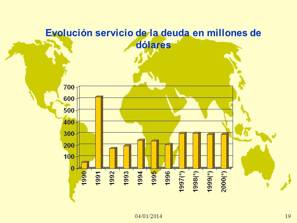 04/01/201419 Evolución servicio de la deuda en millones de dólares