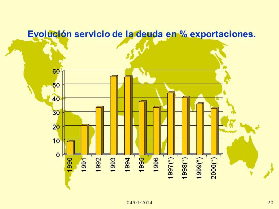 04/01/201420 Evolución servicio de la deuda en % exportaciones.