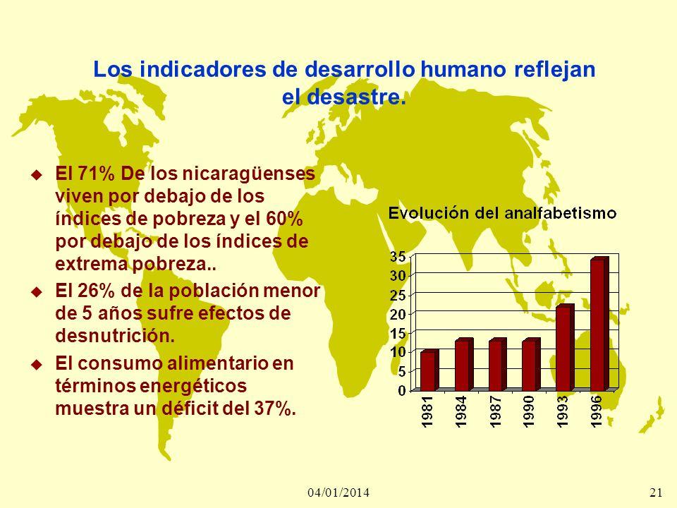 04/01/201421 Los indicadores de desarrollo humano reflejan el desastre. u El 71% De los nicaragüenses viven por debajo de los índices de pobreza y el