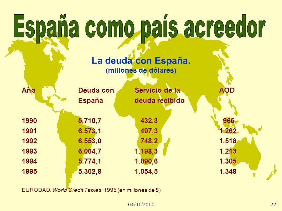 04/01/201422 La deuda con España. (millones de dólares) AñoDeuda conServicio de laAOD Españadeuda recibido 19905.710,7 432,3 965 19916.573,1 497,31.26