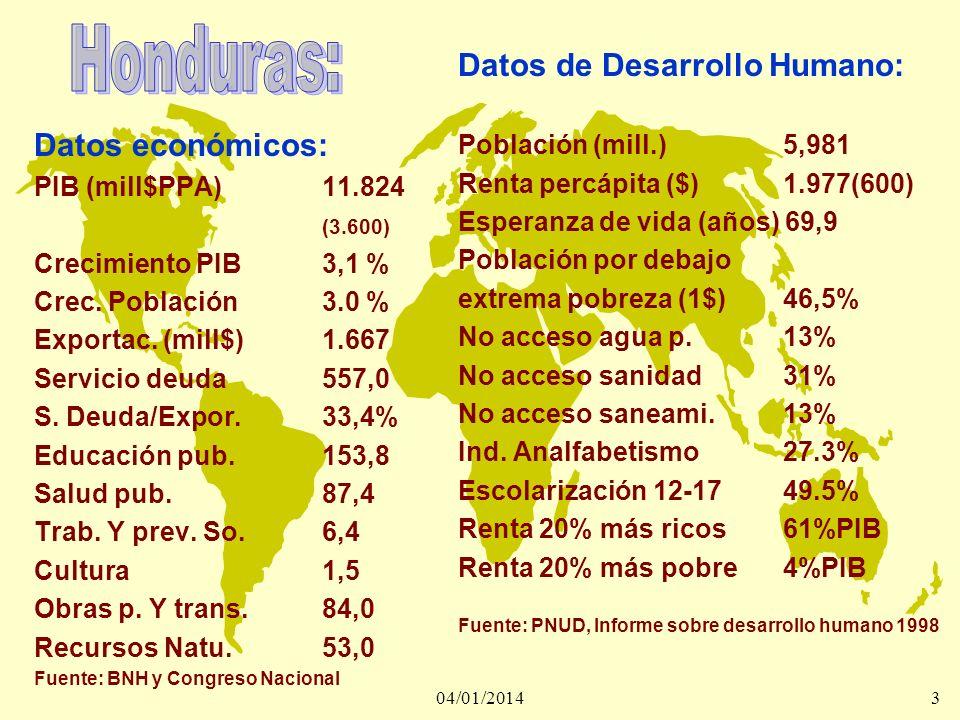 3 Datos económicos: PIB (mill$PPA)11.824 (3.600) Crecimiento PIB3,1 % Crec. Población3.0 % Exportac. (mill$)1.667 Servicio deuda557,0 S. Deuda/Expor.3