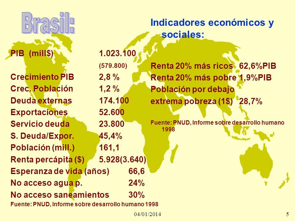 04/01/20145 PIB (mill$)1.023.100 (579.800) Crecimiento PIB2,8 % Crec. Población1,2 % Deuda externas174.100 Exportaciones52.600 Servicio deuda23.800 S.