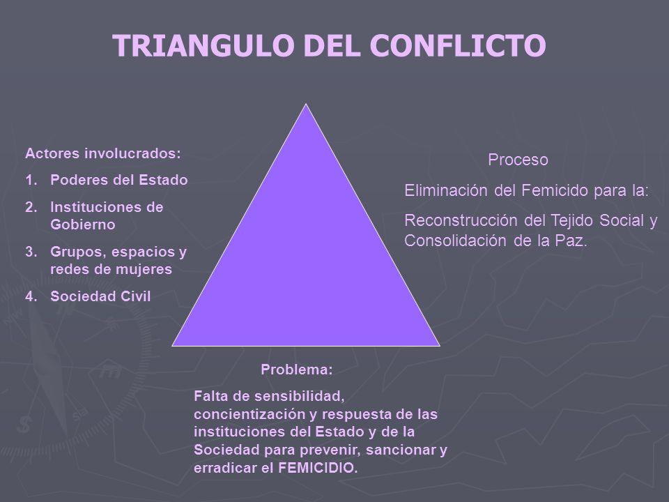 Actores involucrados: 1.Poderes del Estado 2.Instituciones de Gobierno 3.Grupos, espacios y redes de mujeres 4.Sociedad Civil Proceso Eliminación del