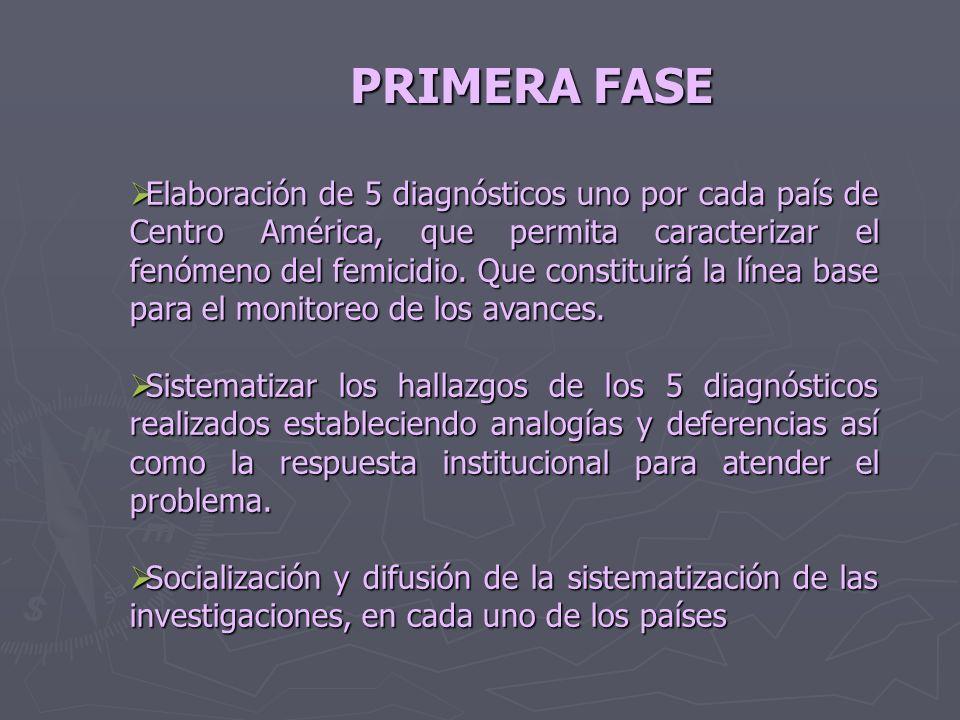 PRIMERA FASE Elaboración de 5 diagnósticos uno por cada país de Centro América, que permita caracterizar el fenómeno del femicidio. Que constituirá la
