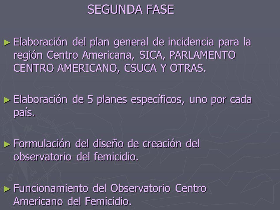 SEGUNDA FASE Elaboración del plan general de incidencia para la región Centro Americana, SICA, PARLAMENTO CENTRO AMERICANO, CSUCA Y OTRAS.