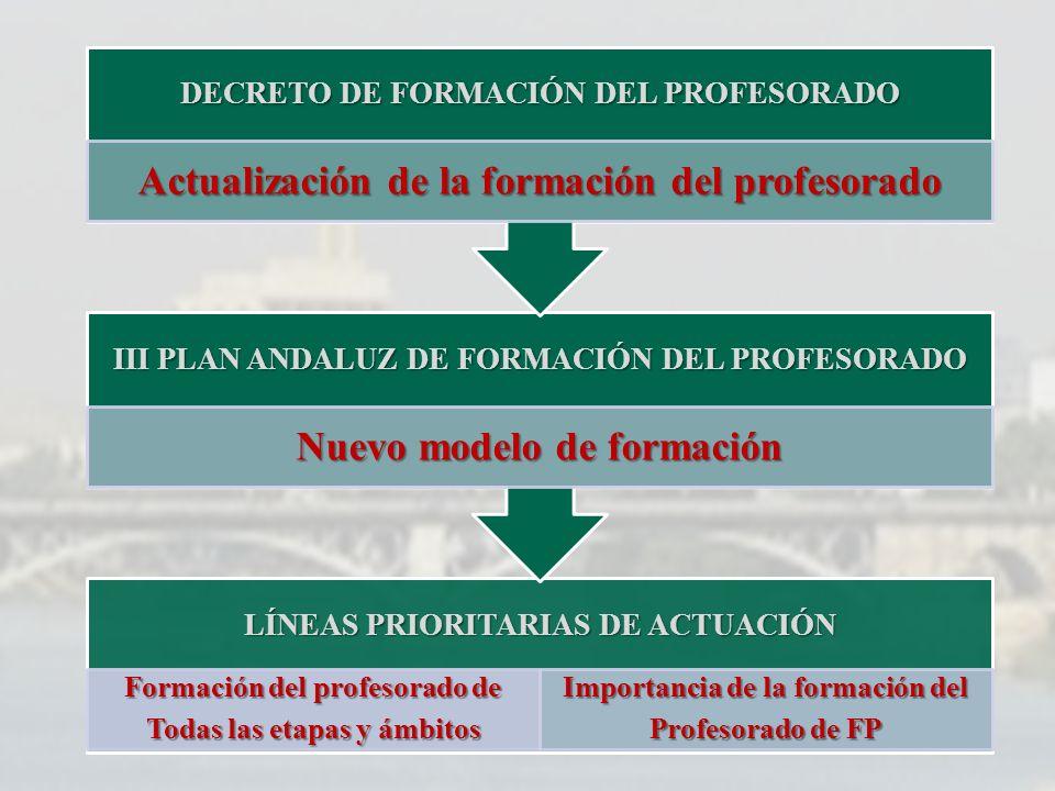 LÍNEAS PRIORITARIAS DE ACTUACIÓN Formación del profesorado de Todas las etapas y ámbitos Importancia de la formación del Profesorado de FP III PLAN AN