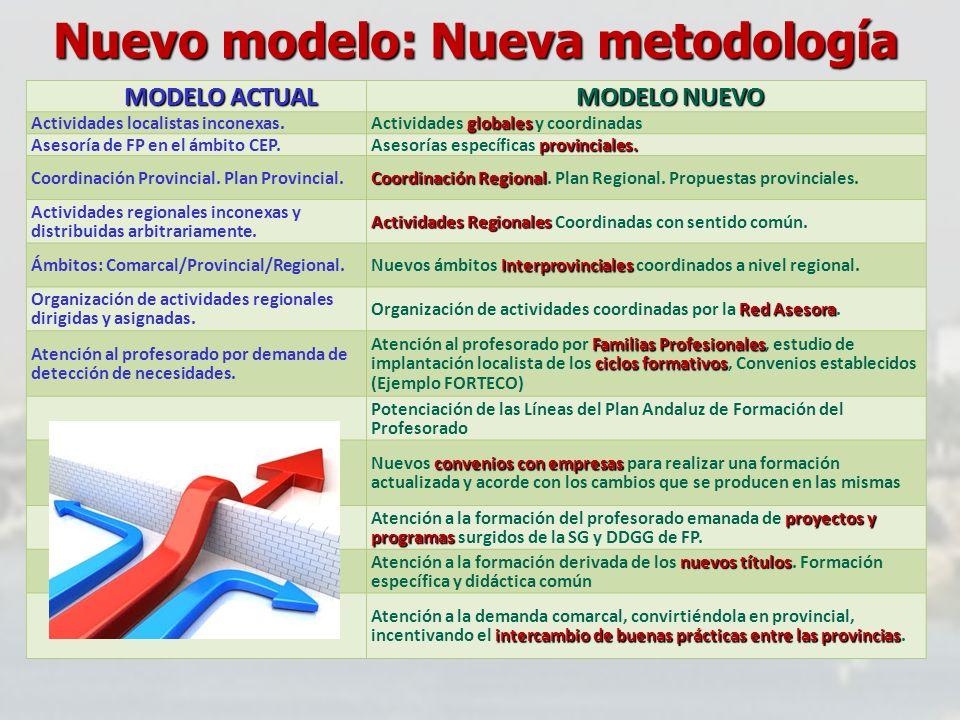 Nuevo modelo: Nueva metodología MODELO ACTUAL MODELO NUEVO Actividades localistas inconexas. globales Actividades globales y coordinadas Asesoría de F