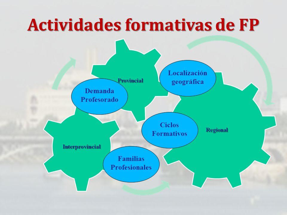 Actividades formativas de FP Ciclos Formativos Demanda Profesorado Familias Profesionales Localización geográfica