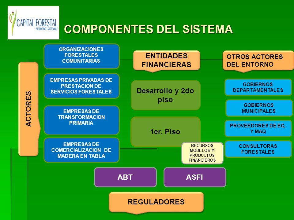 ACTORES ORGANIZACIONES FORESTALES COMUNITARIAS EMPRESAS PRIVADAS DE PRESTACION DE SERVICIOS FORESTALES EMPRESAS DE TRANSFORMACION PRIMARIA EMPRESAS DE