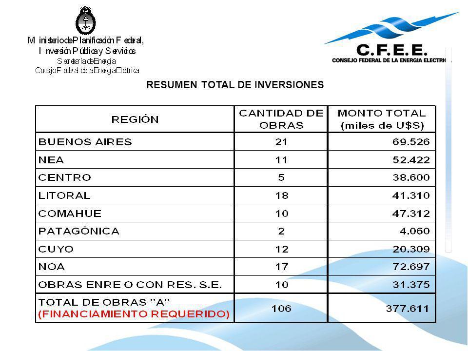 RESUMEN TOTAL DE INVERSIONES