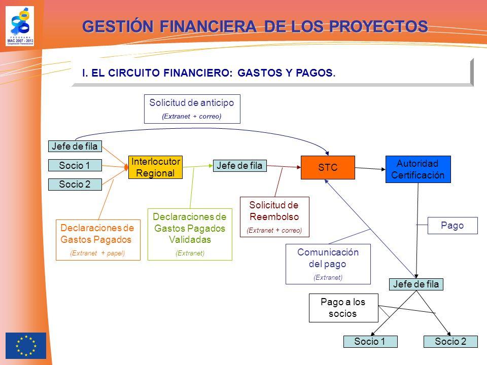 GESTIÓN FINANCIERA DE LOS PROYECTOS II.SOLICITUDES DE ANTICIPO.
