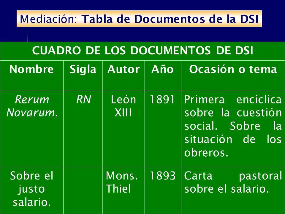 Mediación: Tabla de Documentos de la DSI CUADRO DE LOS DOCUMENTOS DE DSI NombreSiglaAutorAñoOcasión o tema Rerum Novarum. RNLeón XIII 1891Primera encí