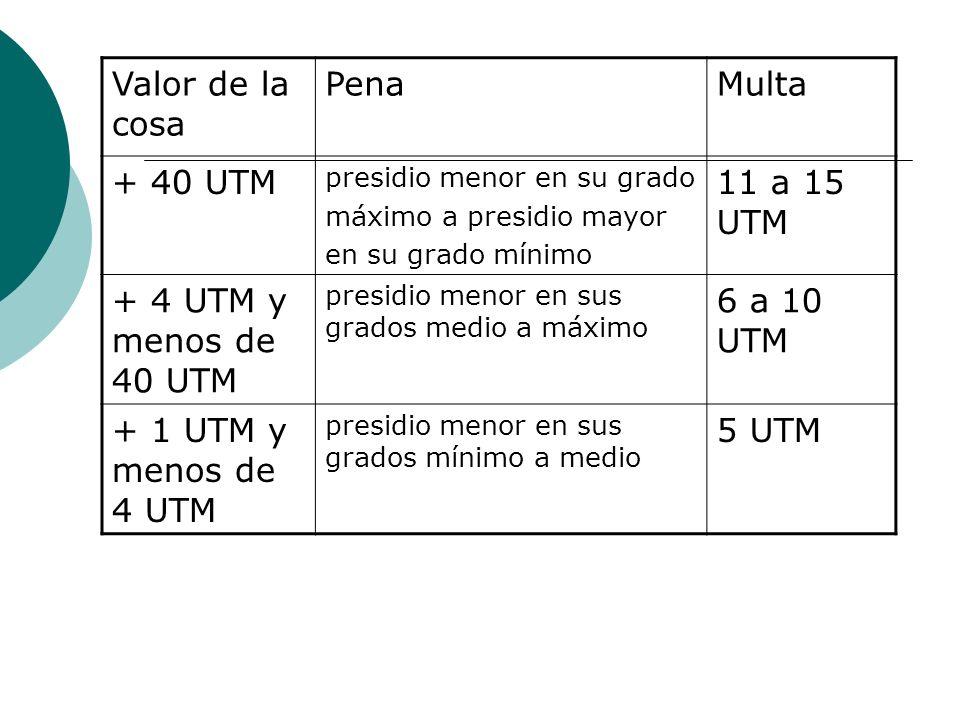 Valor de la cosa PenaMulta + 40 UTM presidio menor en su grado máximo a presidio mayor en su grado mínimo 11 a 15 UTM + 4 UTM y menos de 40 UTM presid