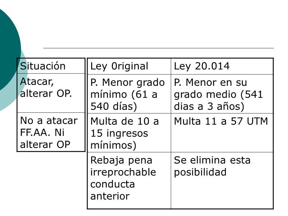 Ley 0riginalLey 20.014 P. Menor grado mínimo (61 a 540 días) P. Menor en su grado medio (541 dias a 3 años) Multa de 10 a 15 ingresos mínimos) Multa 1