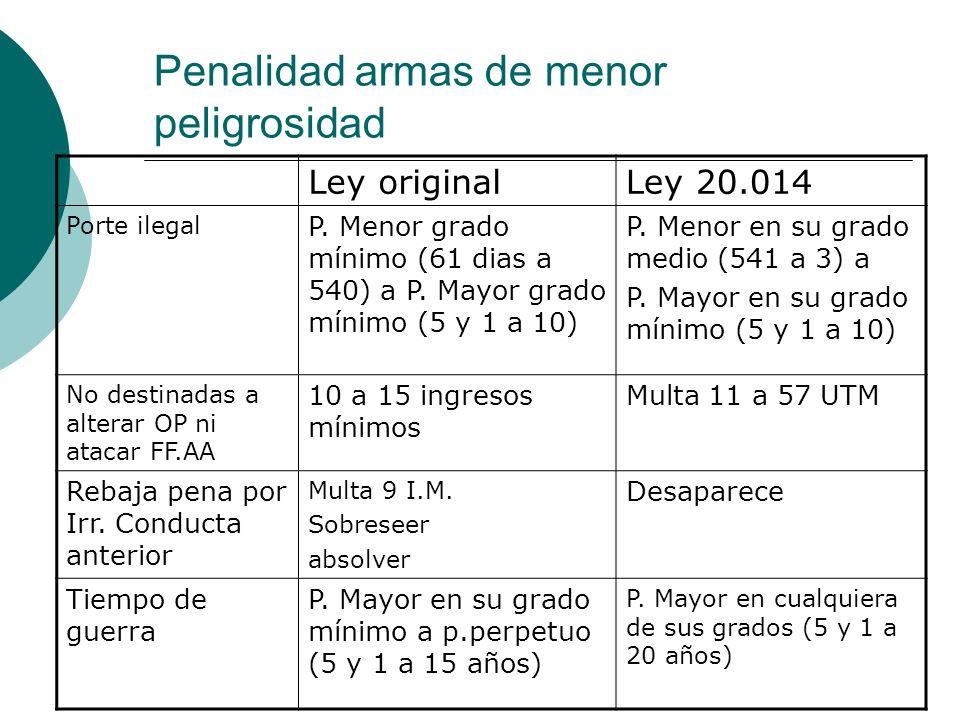 Penalidad armas de menor peligrosidad Ley originalLey 20.014 Porte ilegal P. Menor grado mínimo (61 dias a 540) a P. Mayor grado mínimo (5 y 1 a 10) P