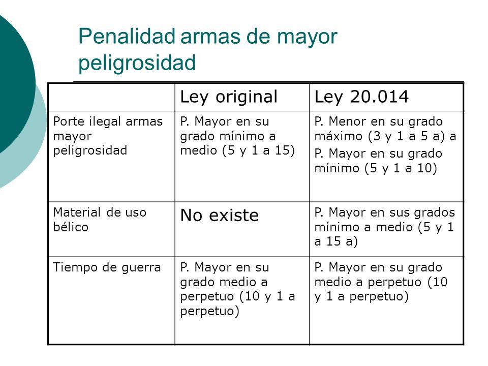 Penalidad armas de mayor peligrosidad Ley originalLey 20.014 Porte ilegal armas mayor peligrosidad P. Mayor en su grado mínimo a medio (5 y 1 a 15) P.