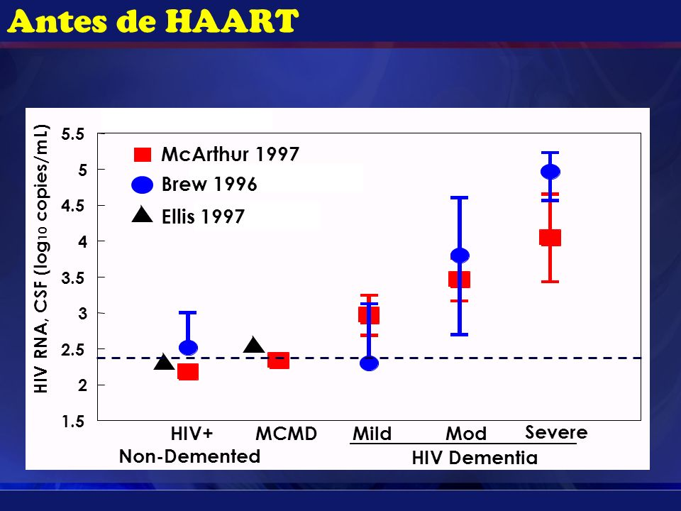 1.5 2 2.5 3 3.5 4 4.5 5 5.5 MCMD MildMod Severe HIV Dementia HIV RNA, CSF (log 10 copies/mL) McArthur 1997 Brew 1996 Ellis 1997 Antes de HAART HIV+ Non-Demented