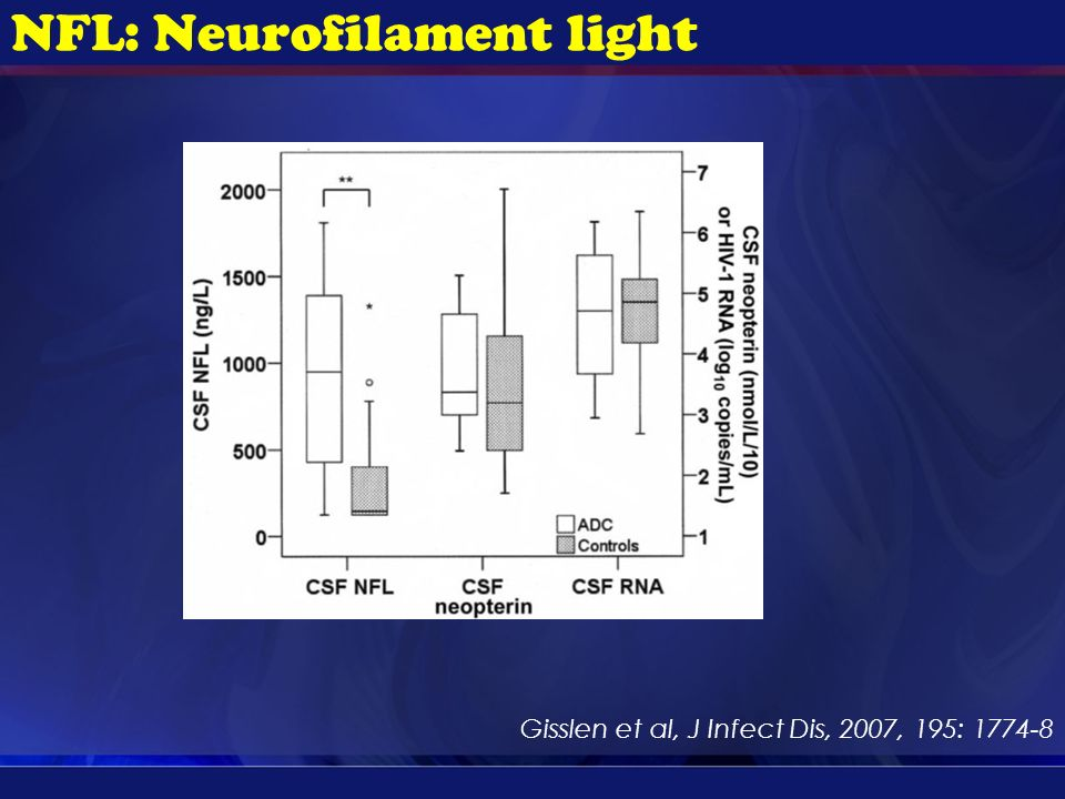 NFL: Neurofilament light Gisslen et al, J Infect Dis, 2007, 195: 1774-8