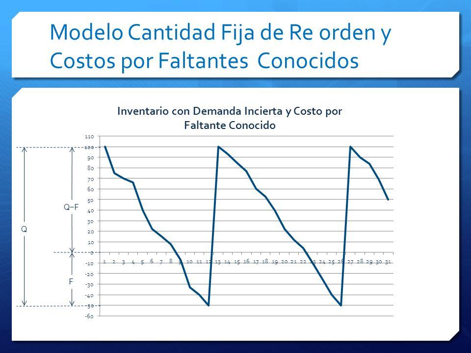 Modelo Cantidad Fija de Re orden y Costos por Faltantes Conocidos QF F Q
