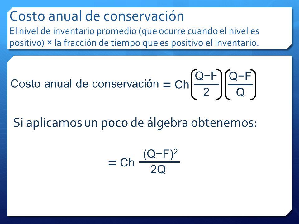Costo anual de conservación El nivel de inventario promedio (que ocurre cuando el nivel es positivo) × la fracción de tiempo que es positivo el invent