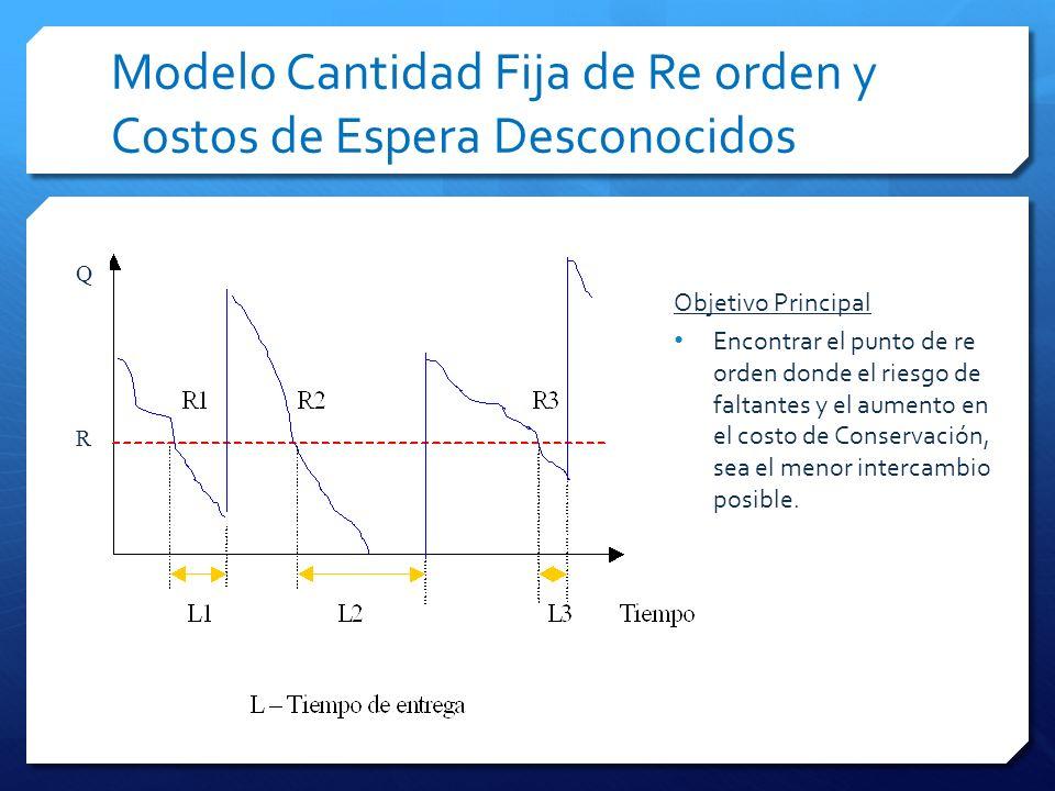 Modelo Cantidad Fija de Re orden y Costos de Espera Desconocidos R Q Objetivo Principal Encontrar el punto de re orden donde el riesgo de faltantes y