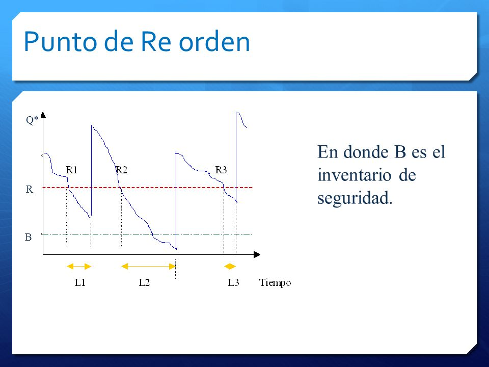 Punto de Reorden R=Dd x L + B B= Z x L En donde: R = Punto de reorden Dd = Demanda diaria L = Tiempo de entrega B = Inventario de seguridad Z = Número de desviaciones estándar requeridas para el nivel de confiabilidad deseado L = Desviación estándar de la demanda durante el tiempo de entrega