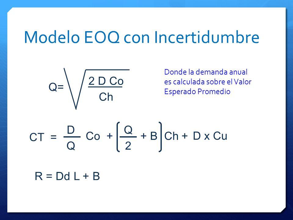 Modelo EOQ con Incertidumbre Q= 2 D Co Ch CT= Ch Co 2 QD Q ++ D x Cu + B Donde la demanda anual es calculada sobre el Valor Esperado Promedio R = Dd L
