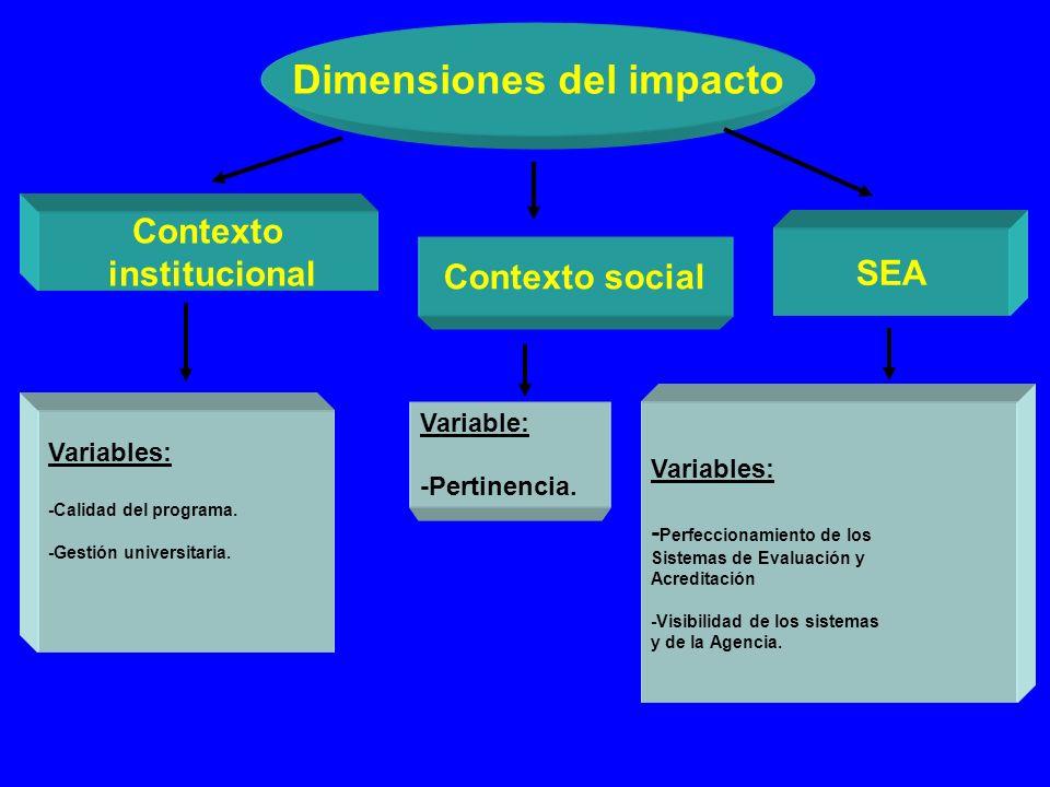 Contexto institucional Dimensiones del impacto Contexto social SEA Variables: -Calidad del programa. -Gestión universitaria. Variable: -Pertinencia. V