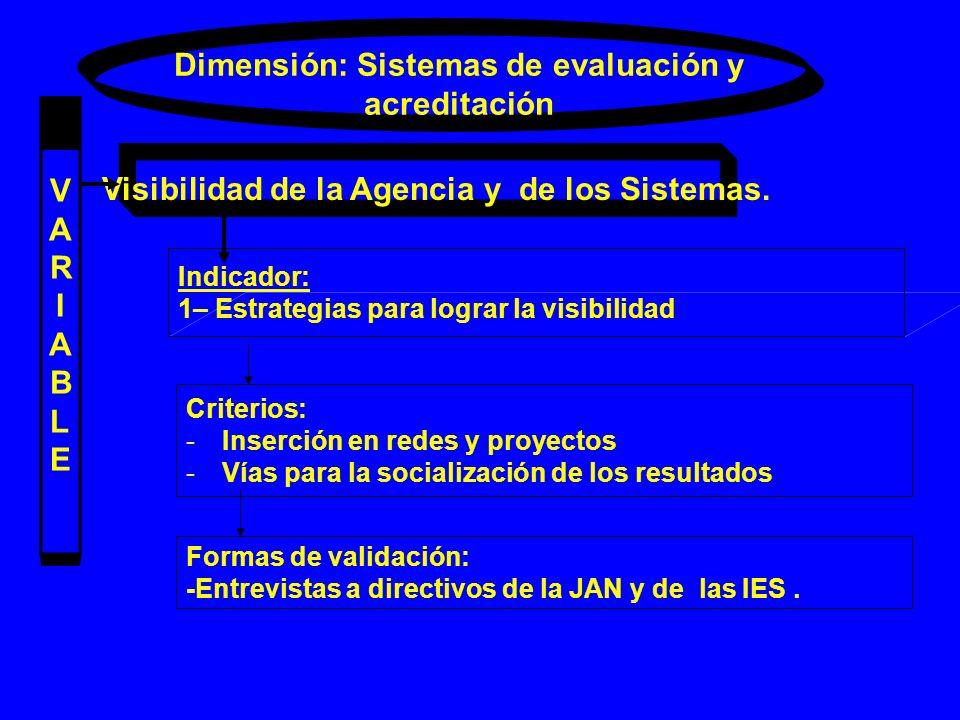 Dimensión: Sistemas de evaluación y acreditación VARIABLEVARIABLE Visibilidad de la Agencia y de los Sistemas. Indicador: 1– Estrategias para lograr l