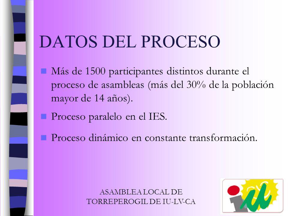 Más de 1500 participantes distintos durante el proceso de asambleas (más del 30% de la población mayor de 14 años). Proceso paralelo en el IES. DATOS