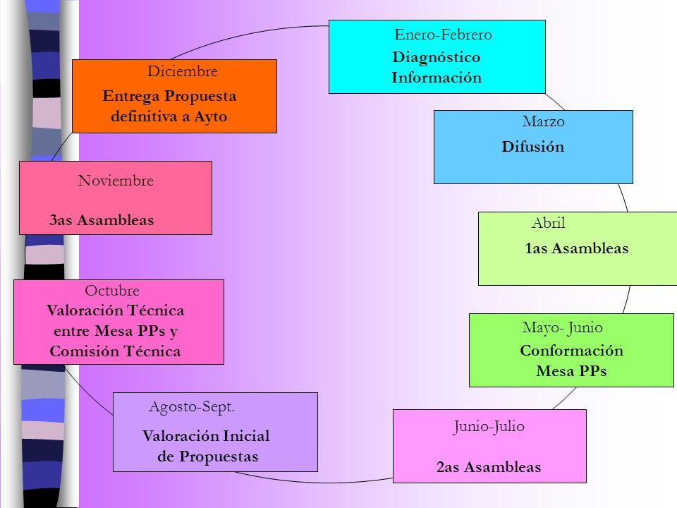 Junio-Julio 2as Asambleas Agosto-Sept. Valoración Inicial de Propuestas Conformación Mesa PPs Mayo- Junio Octubre Valoración Técnica entre Mesa PPs y