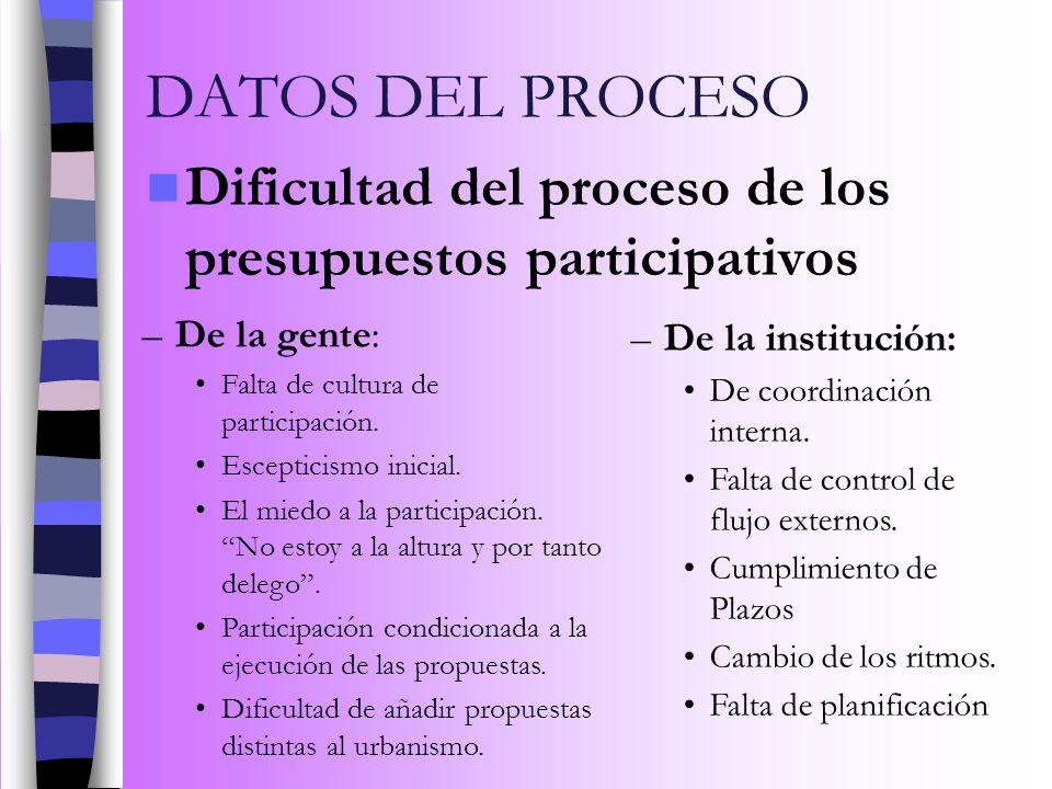 DATOS DEL PROCESO Dificultad del proceso de los presupuestos participativos –De la gente: Falta de cultura de participación. Escepticismo inicial. El