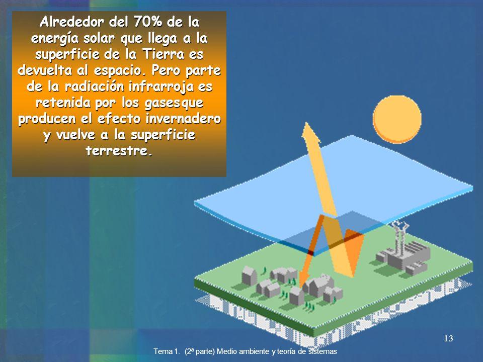13 Alrededor del 70% de la energía solar que llega a la superficie de la Tierra es devuelta al espacio. Pero parte de la radiación infrarroja es reten