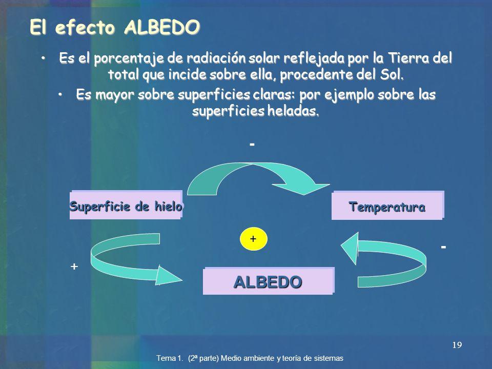19 TemperaturaTemperatura Superficie de hielo ALBEDOALBEDO + + - - El efecto ALBEDO Es el porcentaje de radiación solar reflejada por la Tierra del to