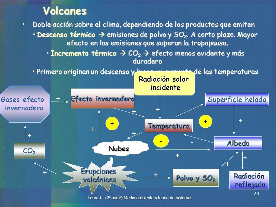 23Volcanes Doble acción sobre el clima, dependiendo de los productos que emiten Descenso térmico emisiones de polvo y SO2. A corto plazo. Mayor efecto