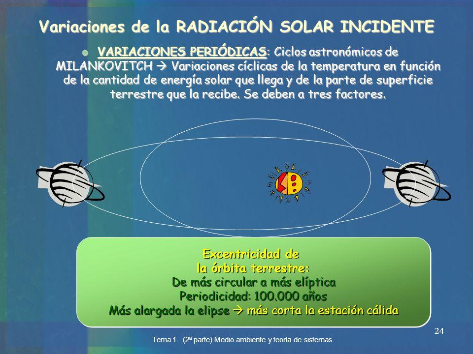 24 Variaciones de la RADIACIÓN SOLAR INCIDENTE VARIACIONES PERIÓDICAS: Ciclos astronómicos de MILANKOVITCH Variaciones cíclicas de la temperatura en f