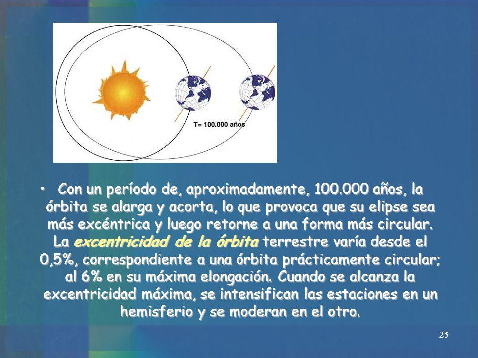 25 Con un período de, aproximadamente, 100.000 años, la órbita se alarga y acorta, lo que provoca que su elipse sea más excéntrica y luego retorne a u
