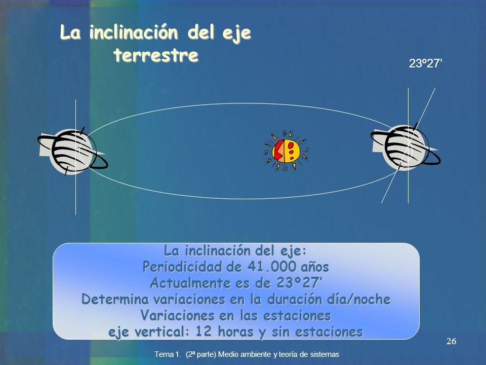 26 La inclinación del eje terrestre La inclinación del eje: Periodicidad de 41.000 años Actualmente es de 23º27 Determina variaciones en la duración d